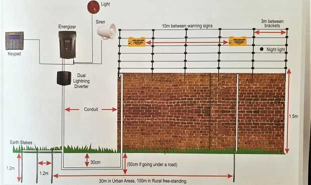 The instillation of electric fencing